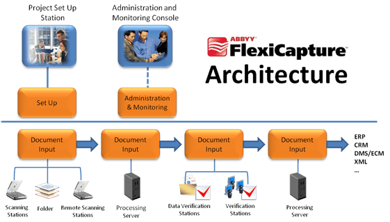 Graphical diagram of the ABBYY Flexicapture Architecture