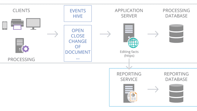 abbyy reporting service flow diagram