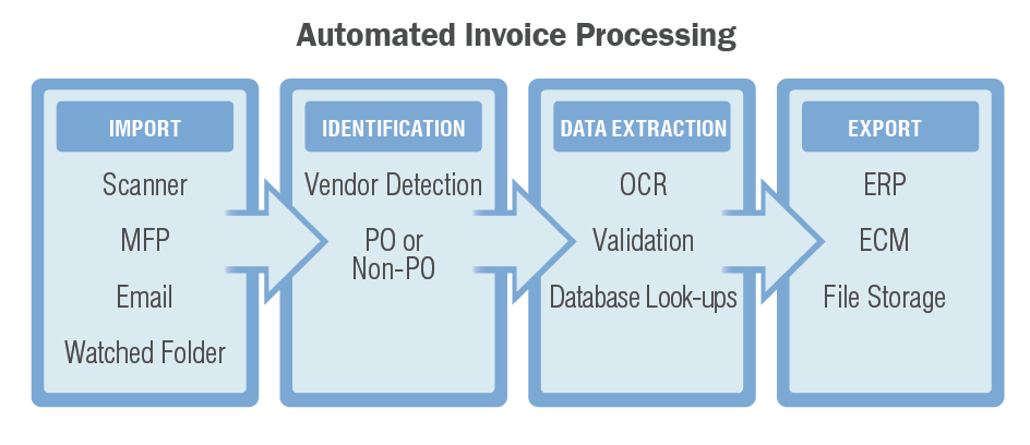 four boxes connected by arrows showing the invoice processing flow