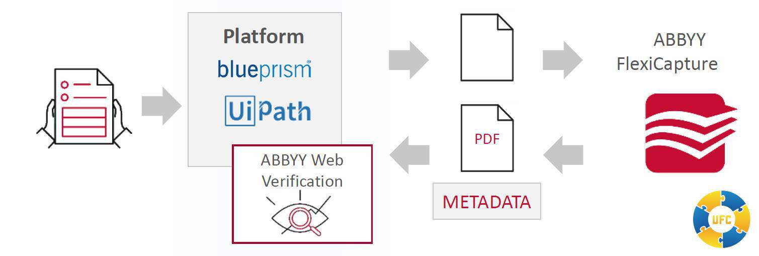 how abbyy flexicapture works with rpa software diagram
