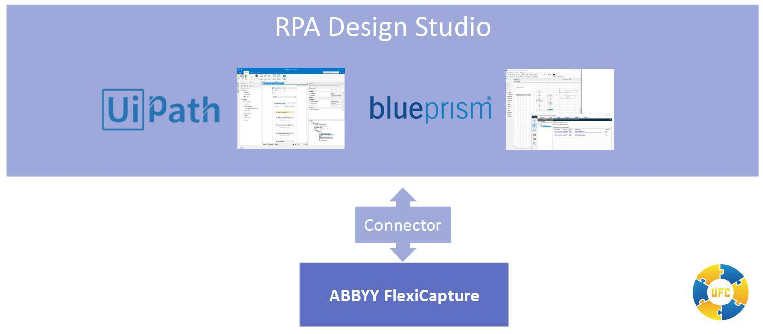 ready to run connectors for RPA